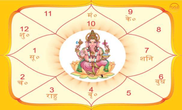 free horoscope prediction